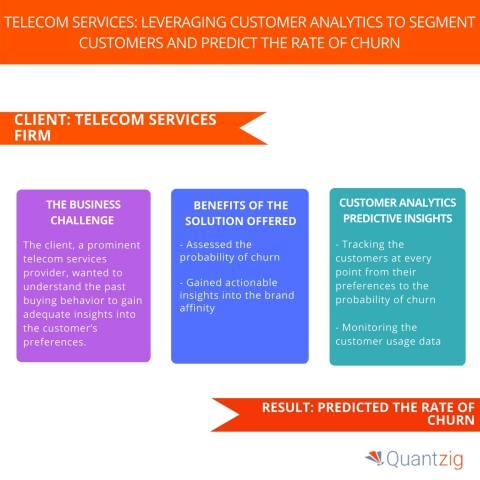 Telecom Services Leveraging Customer Analytics to Segment Customers and Predict the Rate of Churn (Graphic: Business Wire)