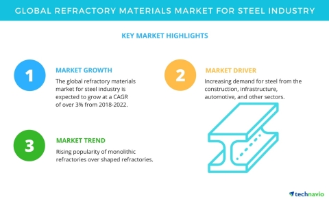 Technavio has published a new market research report on the global refractory materials market for steel industry from 2018-2022. (Graphic: Business Wire)