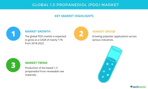 Technavio has published a new market research report on the global 1,3-Propanediol (PDO) market from 2018-2022. (Graphic: Business Wire)