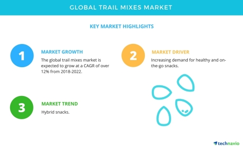 Technavio has published a new market research report on the global trail mixes market from 2018-2022. (Graphic: Business Wire)