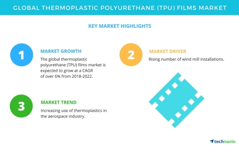 Technavio has published a new market research report on the global thermoplastic polyurethane (TPU) films market from 2018-2022. (Graphic: Business Wire)