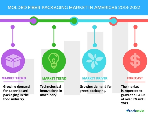 Technavio has published a new market research report on the molded fiber packaging market in Americas from 2018-2022. (Graphic: Business Wire)