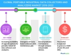 Technavio has published a new market research report on the global portable industrial data collectors and analyzers market from 2018-2022. (Graphic: Business Wire)