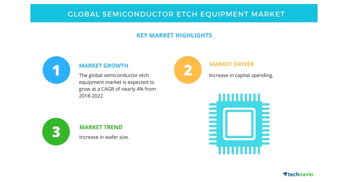 global semiconductor cvd equipment market This industry research report includes a detailed segmentation of the global  semiconductor cvd equipment market by product type (ap cvd, dp cvd, lp  cvd,.