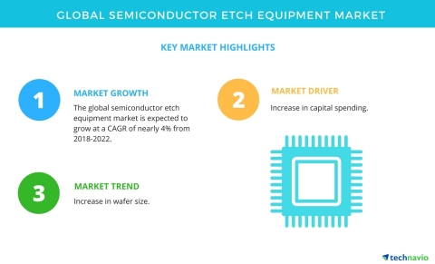 Technavio has published a new market research report on the global semiconductor etch equipment market from 2018-2022. (Graphic: Business Wire)