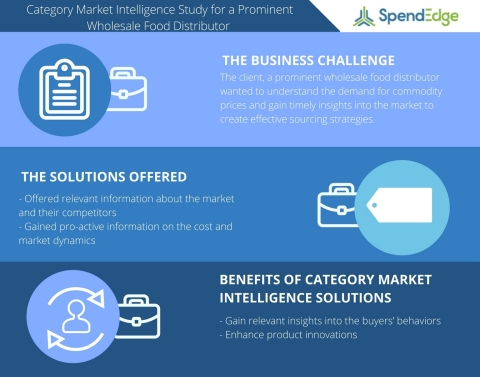 Category Market Intelligence Study for a Prominent Wholesale Food Distributor (Graphic: Business Wire)