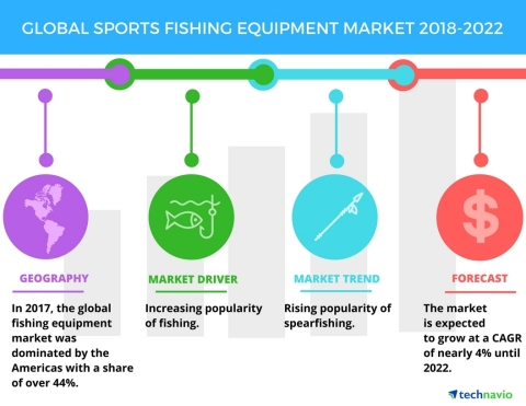 Technavio has published a new market research report on the global sports fishing equipment market f ...