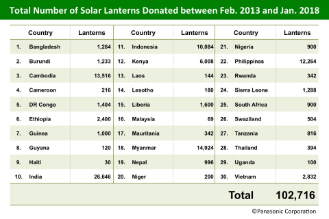 Total Number of Solar Lanterns Donated between Feb. 2013 and Jan. 2018 (Graphic: Business Wire)
