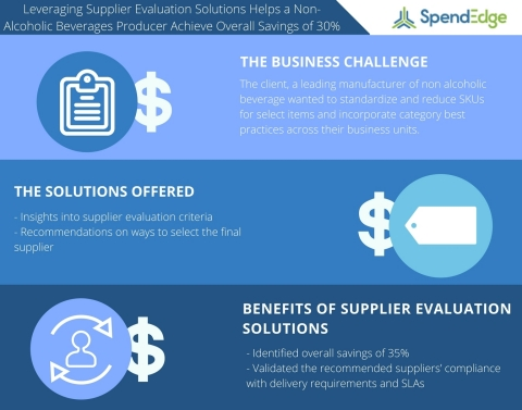 Leveraging Supplier Evaluation Solutions Helps a Non-Alcoholic Beverages Producer Achieve Overall Savings of 30% (Graphic: Business Wire)