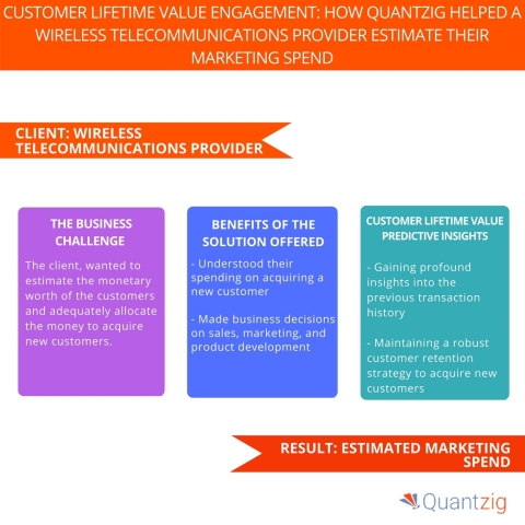 Customer Lifetime Value Engagement How Quantzig Helped a Wireless Telecommunications Provider Estimate their Marketing Spend. (Graphic: Business Wire)