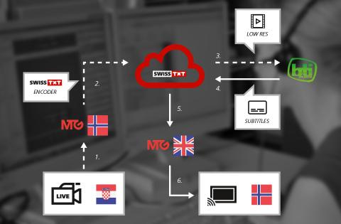 Sous-titrage en direct depuis le cloud (Photo: Business Wire)