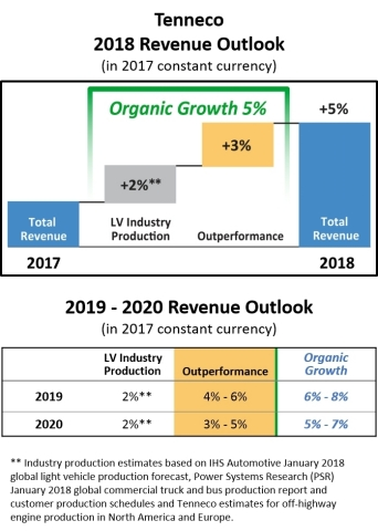 Tenneco Revenue Outlook (Graphic: Business Wire)