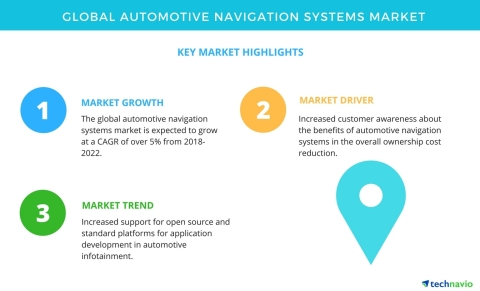 Technavio has published a new market research report on the global automotive navigation systems market from 2018-2022. (Graphic: Business Wire)