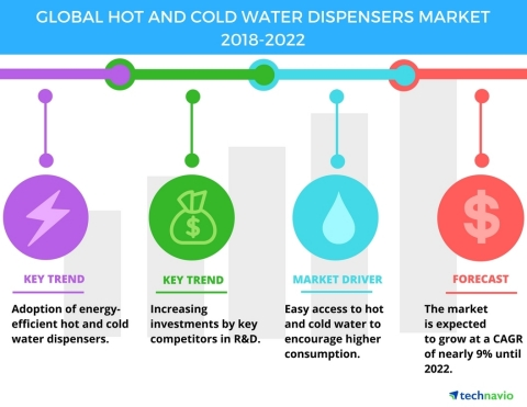Technavio has published a new market research report on the global hot and cold water dispensers market from 2018-2022. (Graphic: Business Wire)