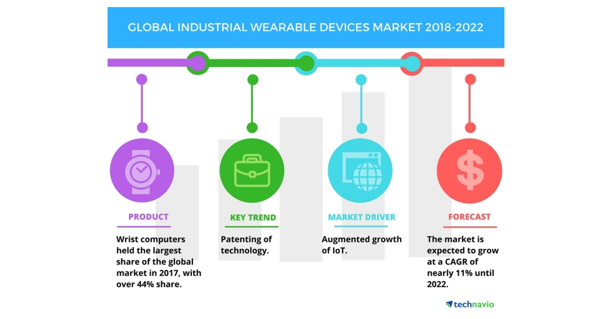 Global Industrial Wearable Devices Market Increasing