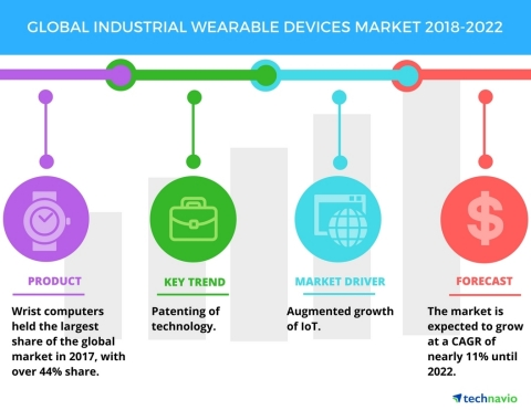 Technavio has published a new market research report on the global industrial wearable devices market from 2018-2022. (Graphic: Business Wire)