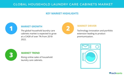 Technavio has published a new market research report on the global household laundry care cabinets market from 2018-2022. (Graphic: Business Wire)