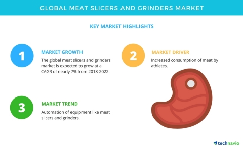 Technavio has published a new market research report on the global meat slicers and grinders market  ...
