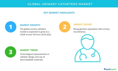 Technavio has published a new market research report on the global urinary catheters market from 201 ...