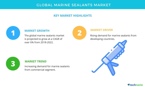 Technavio has published a new market research report on the global marine sealants market from 2018- ...