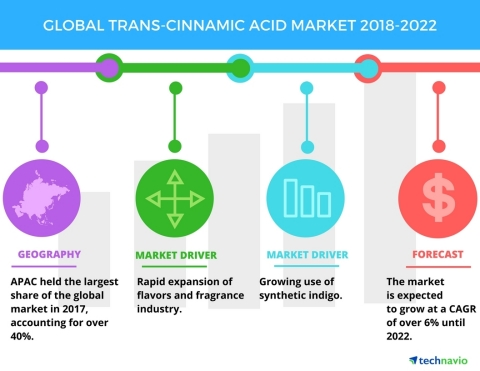 Technavio has published a new market research report on the global trans-cinnamic acid market from 2018-2022. (Graphic: Business Wire)