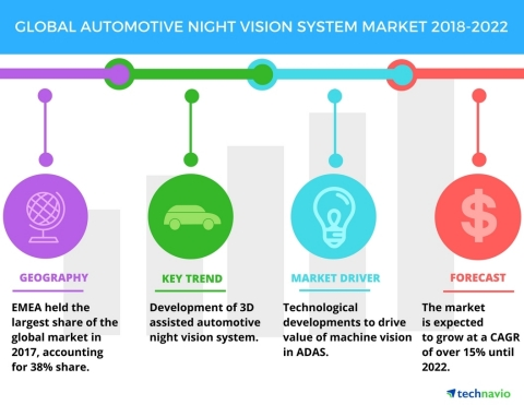 Technavio has published a new market research report on the global automotive night vision system market from 2018-2022. (Graphic: Business Wire)
