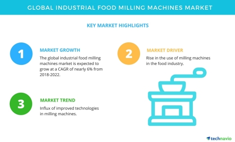 Technavio has published a new market research report on the global industrial food milling machines market from 2018-2022. (Graphic: Business Wire)