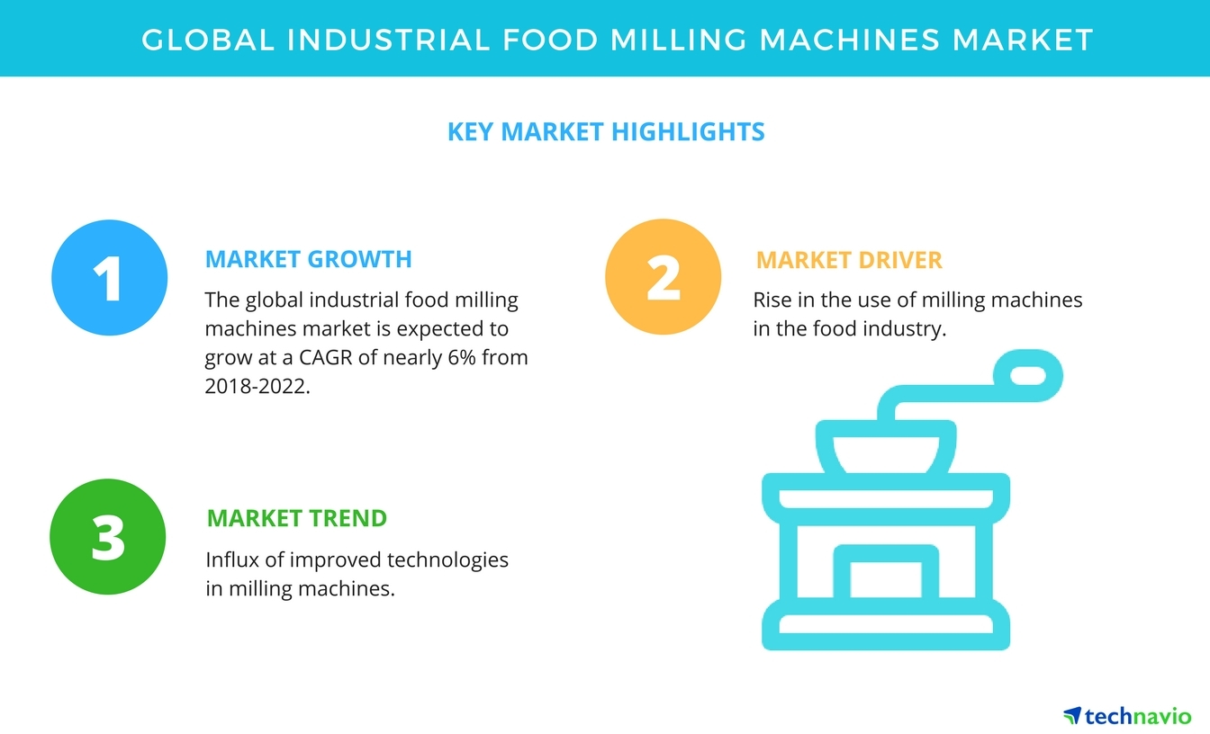 Top Insights on the Industrial Food Milling Machines Market | Technavio |  Business Wire