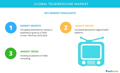 Technavio has published a new market research report on the global telemedicine market from 2018-2022. (Graphic: Business Wire)