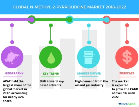 Technavio has published a new market research report on the global N-methyl-2-pyrrolidone market from 2018-2022. (Graphic: Business Wire)