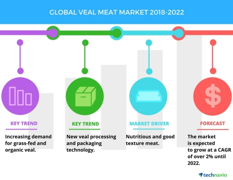 Technavio has published a new market research report on the global veal meat market from 2018-2022. ...