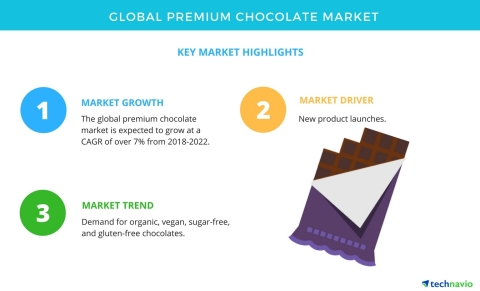 Technavio has published a new market research report on the global premium chocolate market from 2018-2022. (Graphic: Business Wire)