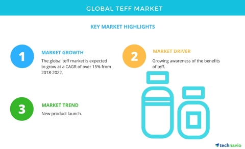 Technavio has published a new market research report on the global teff market from 2018-2022. (Grap ...