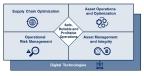 Operational Excellenceを実現する4つの領域(画像:横河電機株式会社)