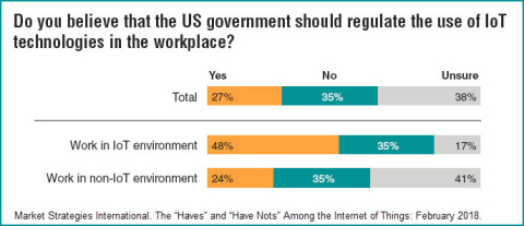 Should the US government regulate the use of IoT technologies in the workplace? (Graphic: Business Wire)