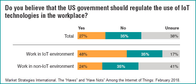 study reveals desire for more regulation in iot world business wire