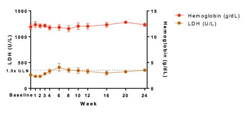 Figure 1. LDH in Eculizumab Naïve Cohort