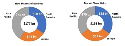 Projected Revenue Opportunities (Graphic: Business Wire)