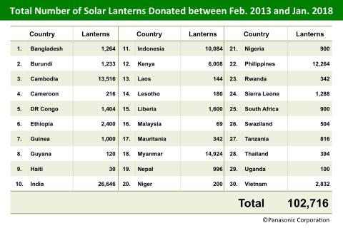 2013年2月至2018年1月期間太陽能燈的總捐贈數(圖片:美國商業資訊)