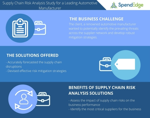 Supply Chain Risk Analysis Study for a Leading Automotive Manufacturer (Graphic: Business Wire)