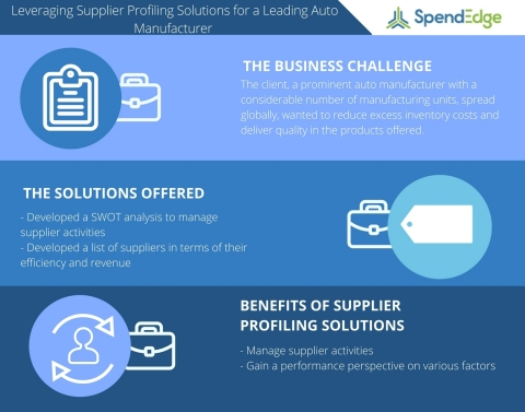Supplier Profiling Study on the Automotive Industry (Graphic: Business Wire)