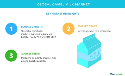 Technavio has published a new market research report on the global camel milk market from 2018-2022. (Graphic: Business Wire)