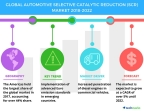 Technavio has published a new market research report on the global automotive selective catalytic reduction market from 2018-2022. (Graphic: Business Wire)