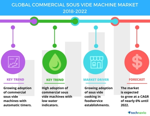 Technavio has published a new market research report on the global commercial sous vide machine market from 2018-2022. (Graphic: Business Wire)