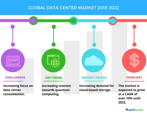 Technavio has published a new market research report on the global data center market from 2018-2022 ...