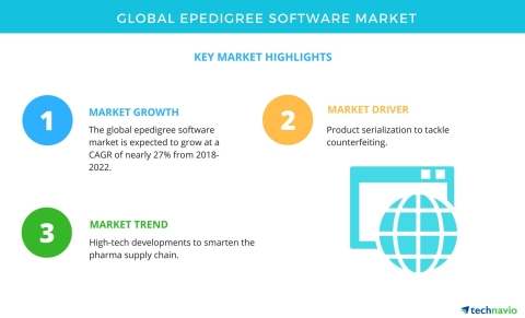 Technavio has published a new market research report on the global ePedigree software market from 2018-2022. (Graphic: Business Wire)