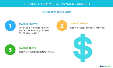 Technavio has published a new market research report on the global e-commerce payment market from 20 ...