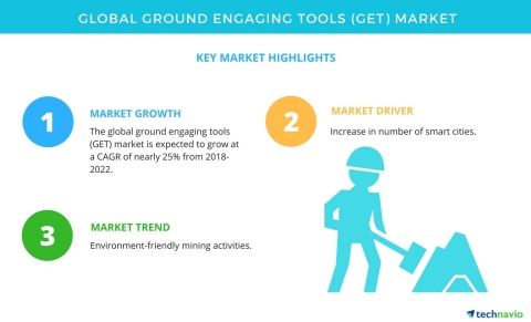 Technavio has published a new market research report on the global ground engaging tools market from 2018-2022. (Graphic: Business Wire)
