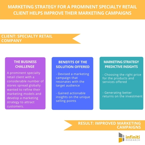 Marketing Strategy for a Prominent Specialty Retail Client Helps Improve their Marketing Campaigns (Graphic: Business Wire)