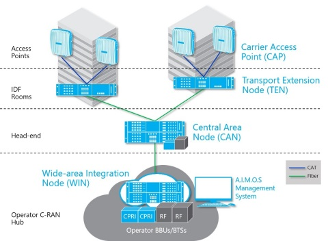CommScope Era enables operators to deploy a centralized headend that serves multiple buildings, or even to tap capacity from the operator's existing C-RAN hubs. (Graphic: Business Wire)